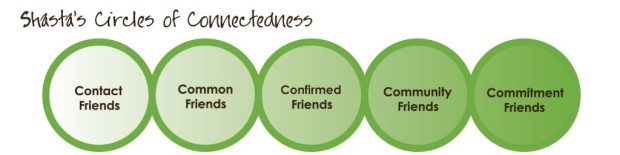 shastas-circles-of-connectedness_updated8-31-11-01-1024x256